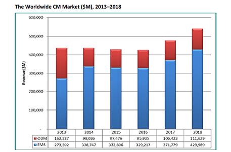 Пазарът на услуги от подизпълнители в електрониката с 15% ръст