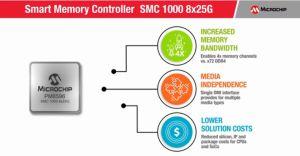 Интелигентен контролер на паметта SMC 1000 8x25G от Microchip