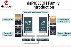 Двуядрени цифрови сигнални контролери dsPIC33CH