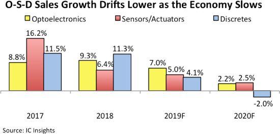 Продажбите на OSD компоненти ще се увеличат с 6% през 2019 г.