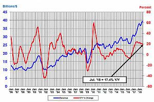 17,4% годишен ръст в продажбите на интегрални схеми през юли
