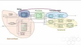 Как се използва SoftConsole от Microchip за дебъгинг на SoC <strong>FPGA</strong>