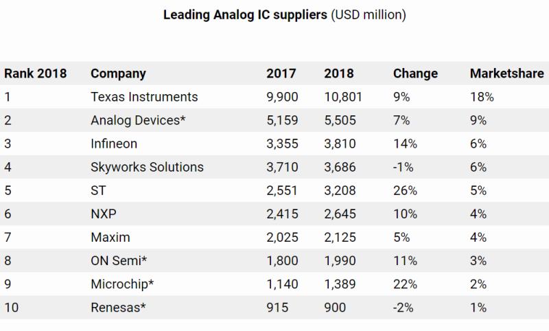 Първите десет производители на аналогови ИС с 60% пазарен дял