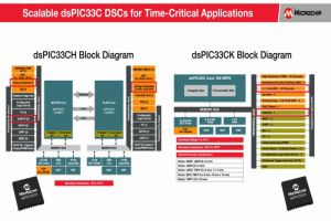 Мащабируеми dsPIC33C <strong>цифрови</strong> <strong>сигнални</strong> <strong>контролери</strong> (DSC) за високоскоростни приложения
