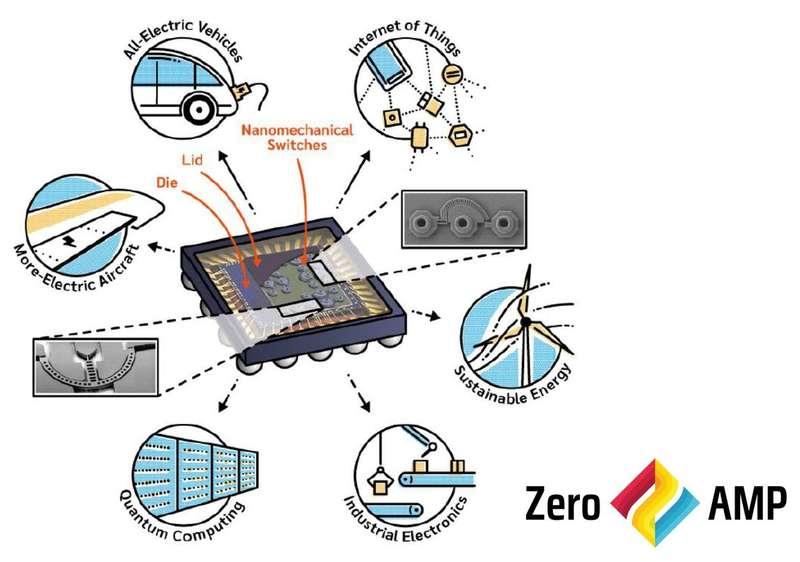 Microchip e партньор в проект за компютърен чип, базиран на наноелектромеханични релета