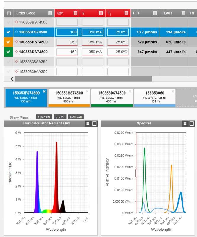 Wuerth Elektronik eiSos разшири възможностите на онлайн платформата си REDEXPERT