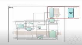 Как да ускорим симулацията на DDR контролер с <strong>PolarFire</strong> от Microchip