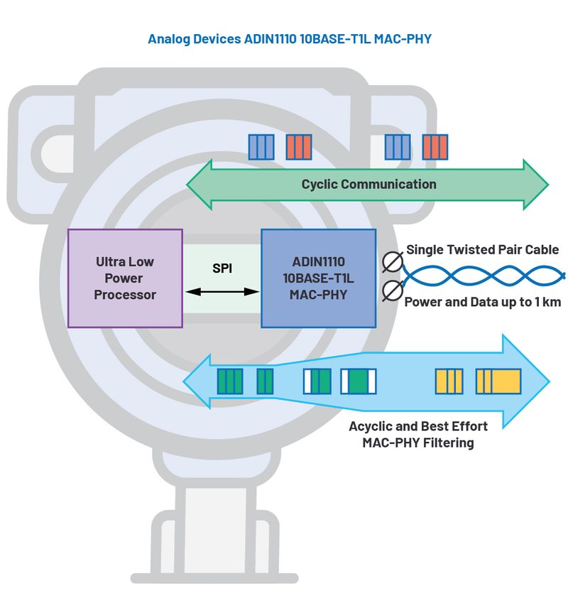 Как 10BASE-T1L MAC-PHY опростява свързването на процесори с ниска енергоконсумация към Ethernet